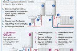 Схема двоконтурного і одноконтурного котлів
