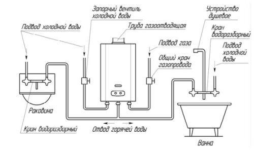 Схема монтажу газової колонки