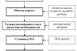 Послідовність монтажу гіпсокартоннного стелі