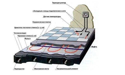 Установка електричного теплого статі