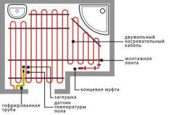 Схема укладання теплої підлоги у ванній