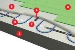 Схема укладання теплої підлоги