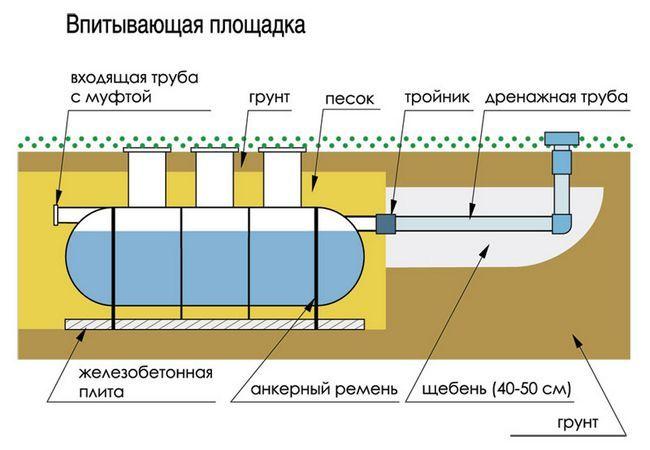 Фото - Установка каналізаційних септиків на дачі