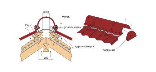 Фото - Установка коника на даху з металочерепиці