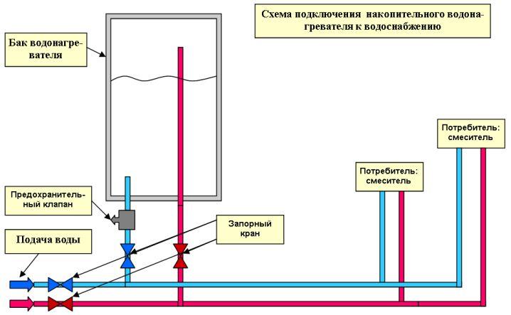 Фото - Установка накопичувального електричного водонагрівача