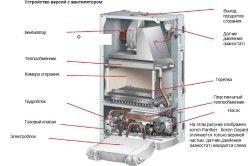 Схема установки настінного газового котла з закритою камерою згоряння