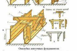 Схема опалубки стрічкового фундаменту