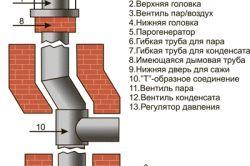 Фото - Установка відповідного димоходу на газовий котел