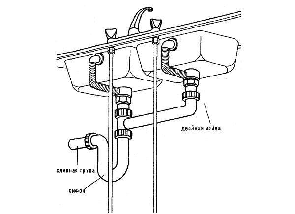 Фото - Установка сифона для раковини і ванни