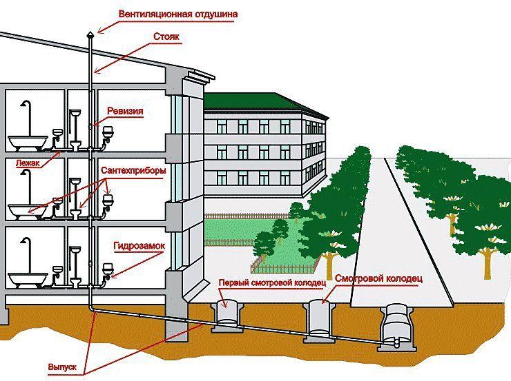 Фото - Установка системи каналізації