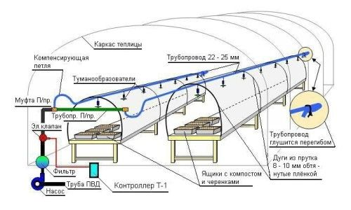 Схема дощування в теплиці