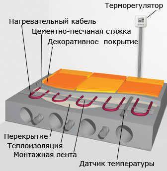 Пристрій електричної теплої підлоги