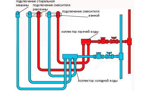 Схема колекторної розводки труб у ванній