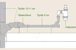 Схема прокладки внутрішньої каналізації