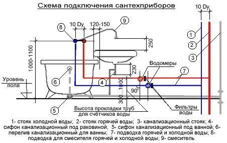 Фото - Як встановити раковину