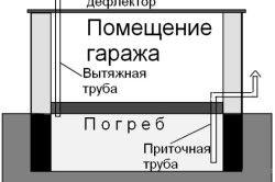 Схема вентиляції льоху гаража