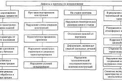 Схема можливих дефектів і їх причин