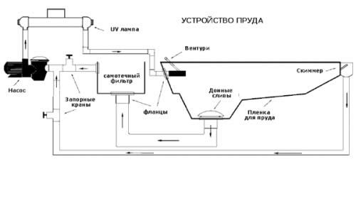 Пристрій аератора для штучного водемах