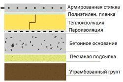 Структурна схема укладання паркету на чорнову підлогу