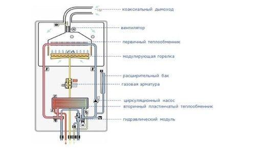Фото - Пристрій двоконтурного газового котла