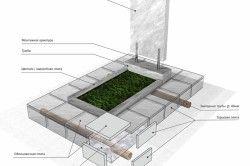 Схема установки фундаменту під памятник