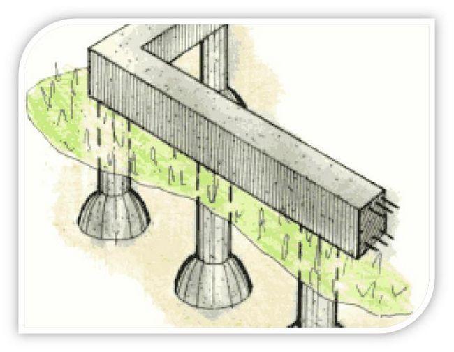 Пристрій фундаменту на глинистому ґрунті