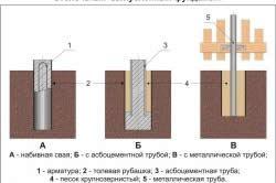 Схема заглибленого стовпчастого фундаменту.