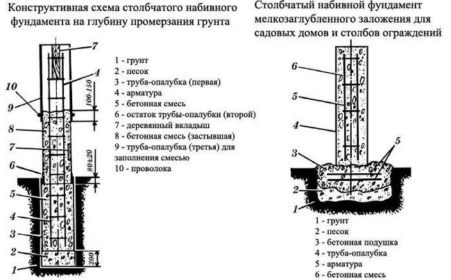 Схема установки стовпчастого фундаменту.