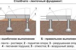 Схема столбчато-стрічкового фундаменту.