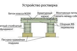 Схема столбчатого ростверку.