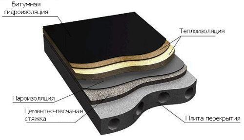 Фото - Пристрій гідроізоляції неексплуатованої покрівлі