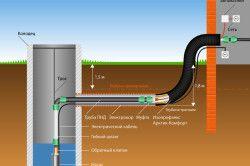 Схема колодязного водопостачання будинку