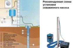 Схема установки погружного насоса свердловини