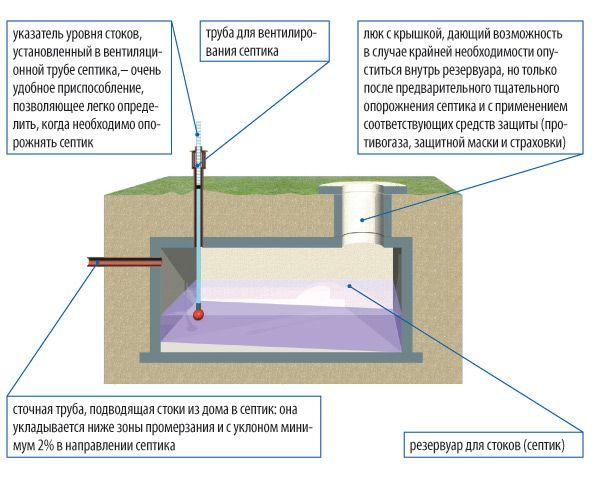 Фото - Пристрій і призначення вентиляції септика