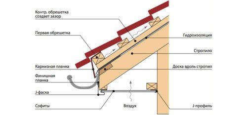 Фото - Пристрій і підшивка звисів даху