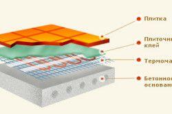 Схема теплої підлоги