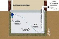 Схема облаштування льоховий вентиляції