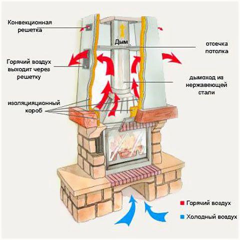 Схема роботи дровяного каміна