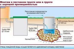 Схема монтажу каналізації в піщаному грунті