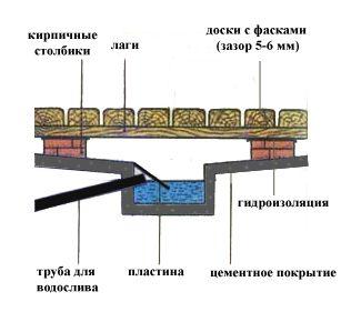 Схематичний пристрій водостоку