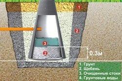 пристрій каналізації на дачі