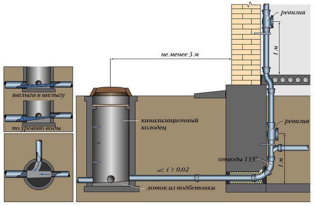 Монтаж зовнішньої каналізації в будинку
