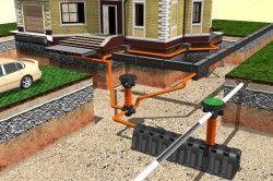 Схема пристрою накопичувального каналізаційного бака