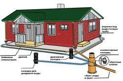 Схема дренажної системи для водовідведення