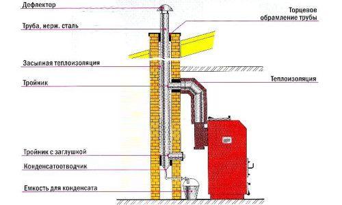 Фото - Пристрій цегляного димоходу для газового котла