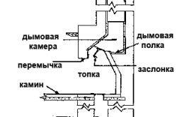 Схема пристрою закритого каміна