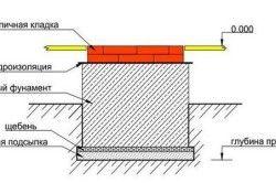 Схема пристрою фундаменту під камін
