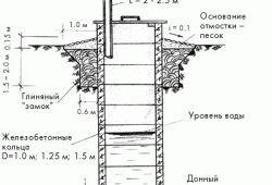 пристрій колодязя з бетонних кілець