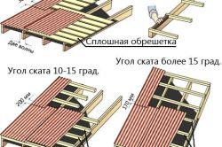 Фото - Пристрій даху, види і особливості її монтажу
