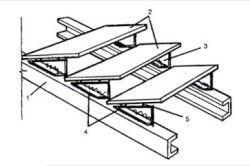 Конструкція простої сходи з металу